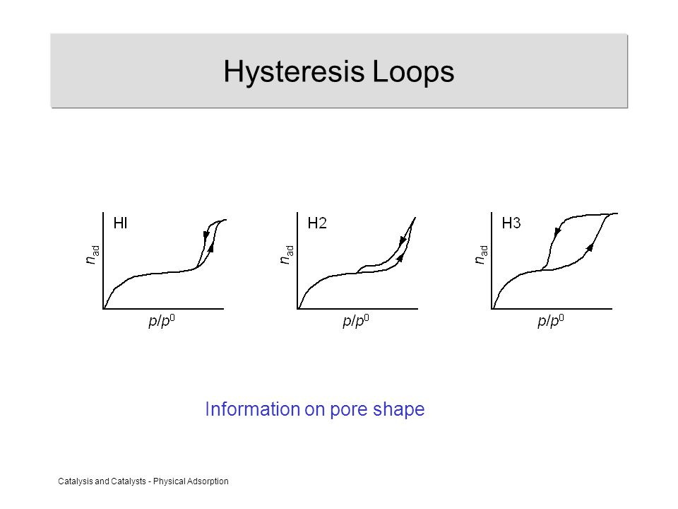 Catalysis and Catalysts - Physical Adsorption Hysteresis Loops Information on pore shape