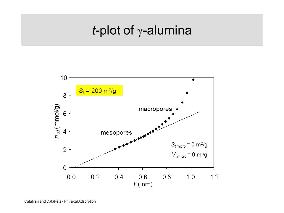 Catalysis and Catalysts - Physical Adsorption t-plot of  -alumina mesopores macropores S t,micro = 0 m 2 /g V t,micro = 0 ml/g S t = 200 m 2 /g