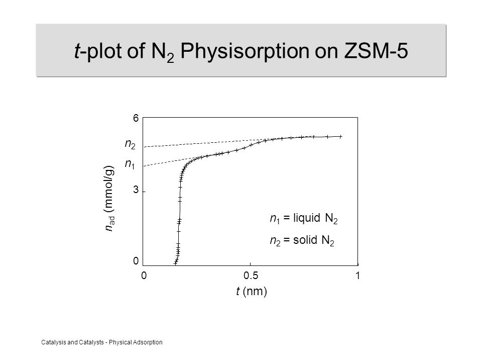 Catalysis and Catalysts - Physical Adsorption t-plot of N 2 Physisorption on ZSM-5