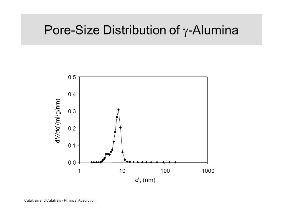 Catalysis and Catalysts - Physical Adsorption Pore-Size Distribution of  -Alumina 0.0 0.1 0.2 0.3 0.4 0.5 1101001000 d p (nm) dV/dd (ml/g/nm)