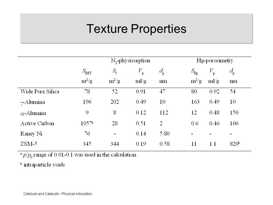 Catalysis and Catalysts - Physical Adsorption Texture Properties