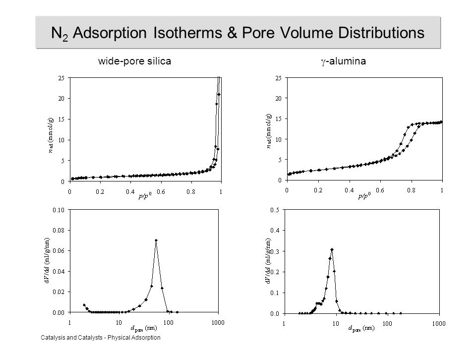 Catalysis and Catalysts - Physical Adsorption N 2 Adsorption Isotherms & Pore Volume Distributions wide-pore silica  -alumina