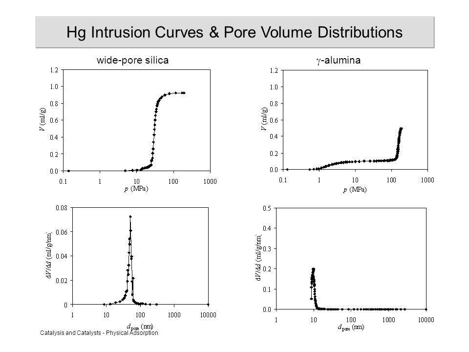 Catalysis and Catalysts - Physical Adsorption Hg Intrusion Curves & Pore Volume Distributions wide-pore silica  -alumina
