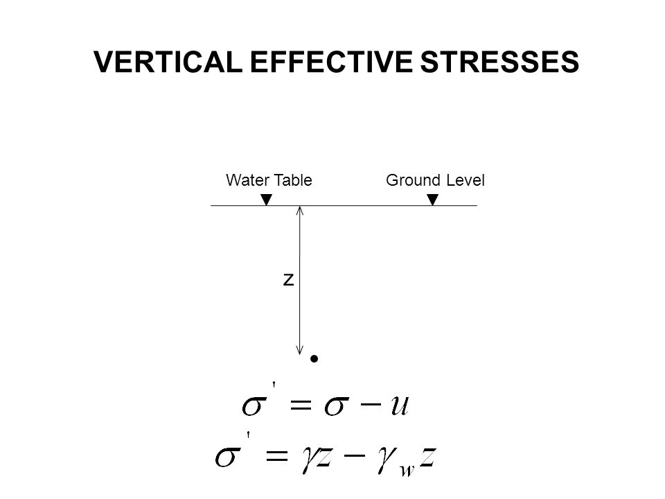 VERTICAL EFFECTIVE STRESSES Ground Level z Water Table