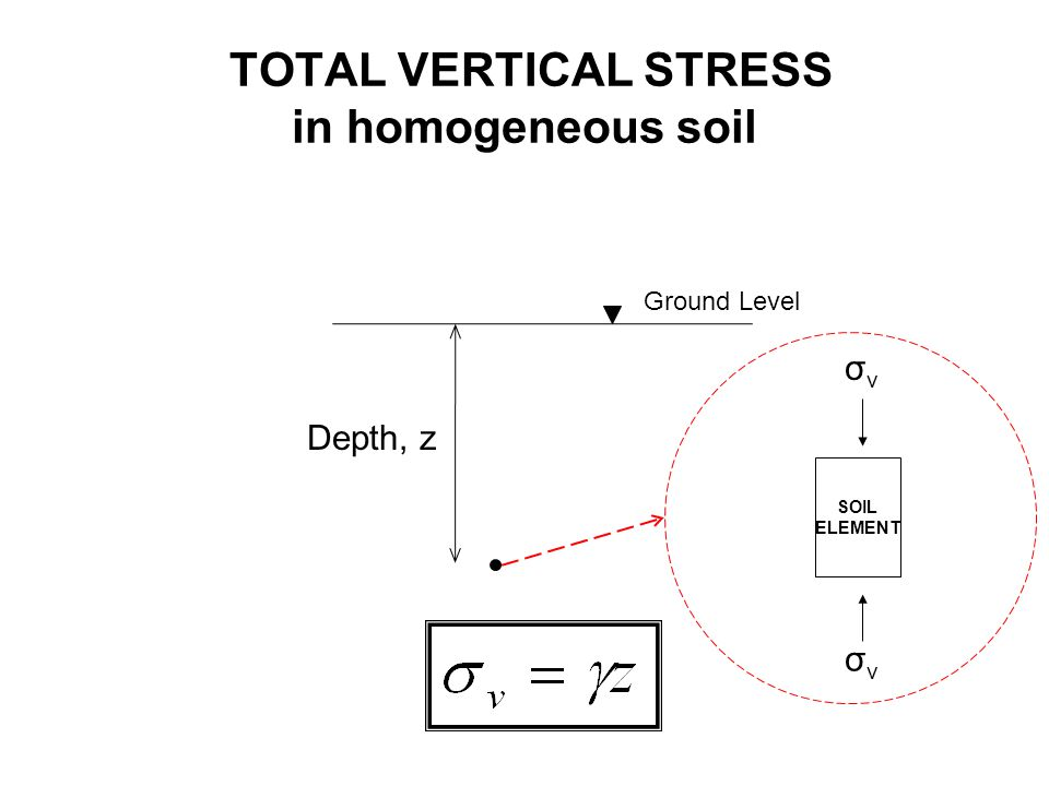 TOTAL VERTICAL STRESS below a river or lake Ground Level z Water Level zwzw