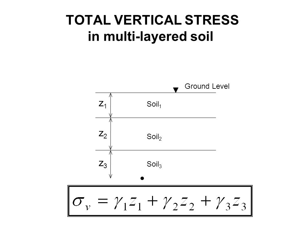 TOTAL VERTICAL STRESS with a surface surcharge load Ground Level z Very 'wide' surcharge, q (kN/m 2 )