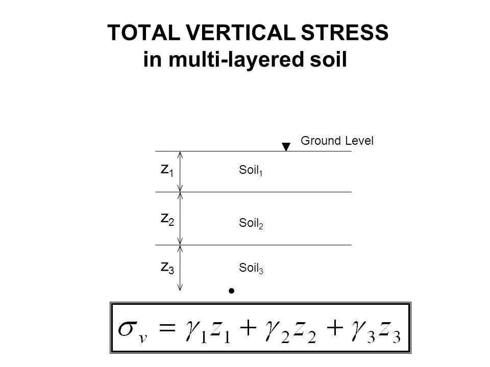Ground Level z1z1 Soil 1 z2z2 Soil 2 Soil 3 z3z3 TOTAL VERTICAL STRESS in multi-layered soil
