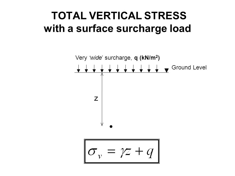 SHORT TERM & LONG TERM STRESSES a)Initially before construction Stress distribution profile at its original stage b)Immediately after construction The immediately effect after the construction is an increasing in the pore water pressure – loading is too rapid and not allow any significant out flow of pore water and the soils are in an UNDRAINED stage c)Few days after construction Few days after the construction, the out flow of pore water takes place at the Sand layer due to its high permeability and the sand is in DRAINED stage.