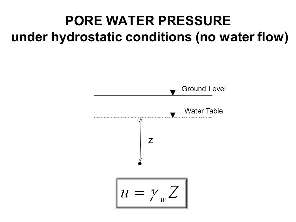 Ground Level Water Table z PORE WATER PRESSURE under hydrostatic conditions (no water flow)