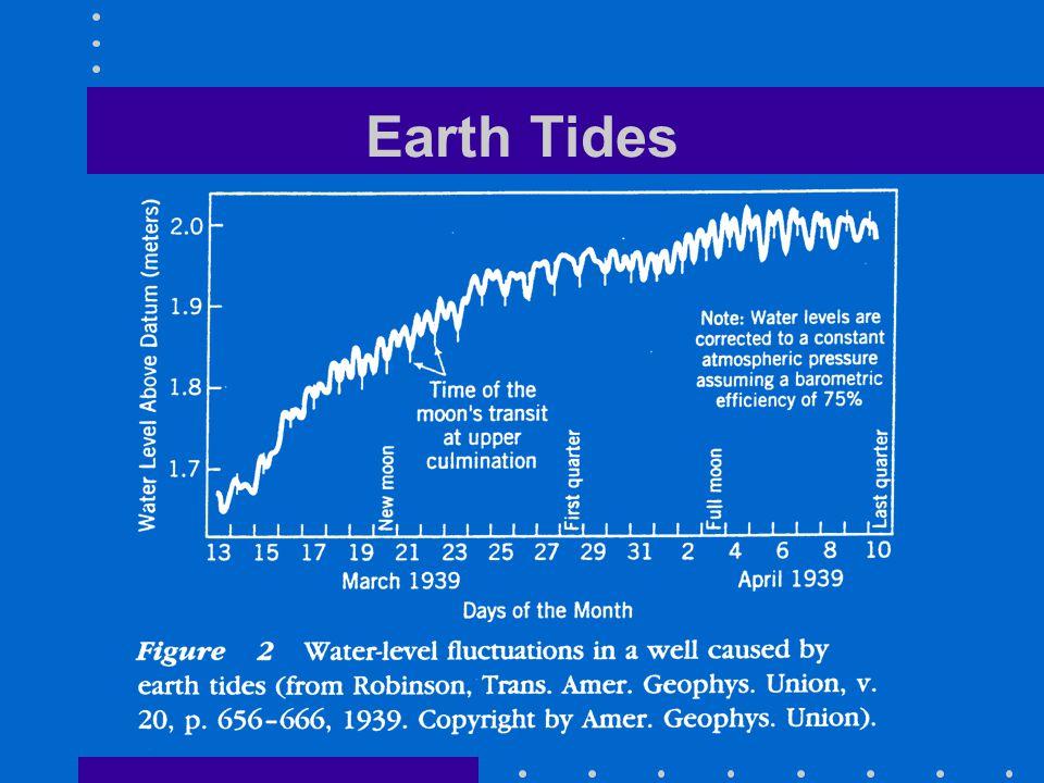 Earth Tides