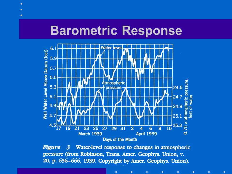 Barometric Response