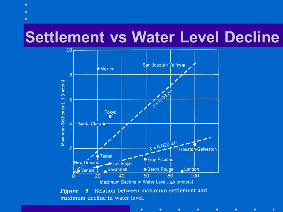 Settlement vs Water Level Decline