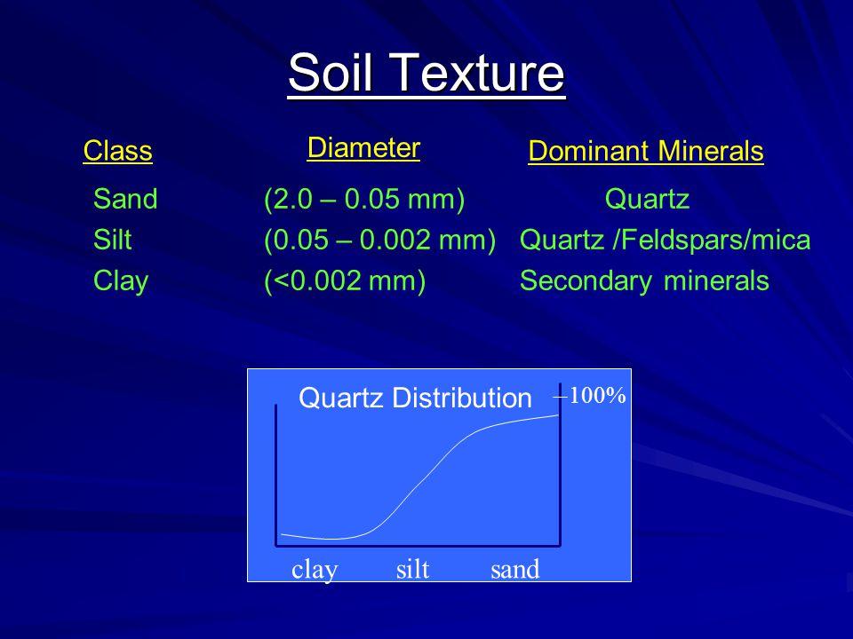 Soil Texture Diameter Sand (2.0 – 0.05 mm)Quartz Silt (0.05 – 0.002 mm)Quartz /Feldspars/mica Clay (<0.002 mm)Secondary minerals Dominant Minerals sandsiltclay 100% Quartz Distribution Class