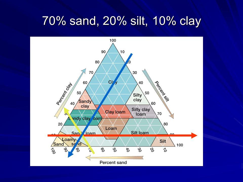 70% sand, 20% silt, 10% clay