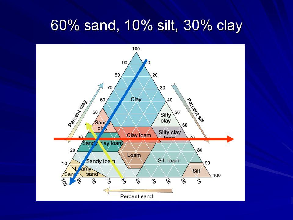 60% sand, 10% silt, 30% clay
