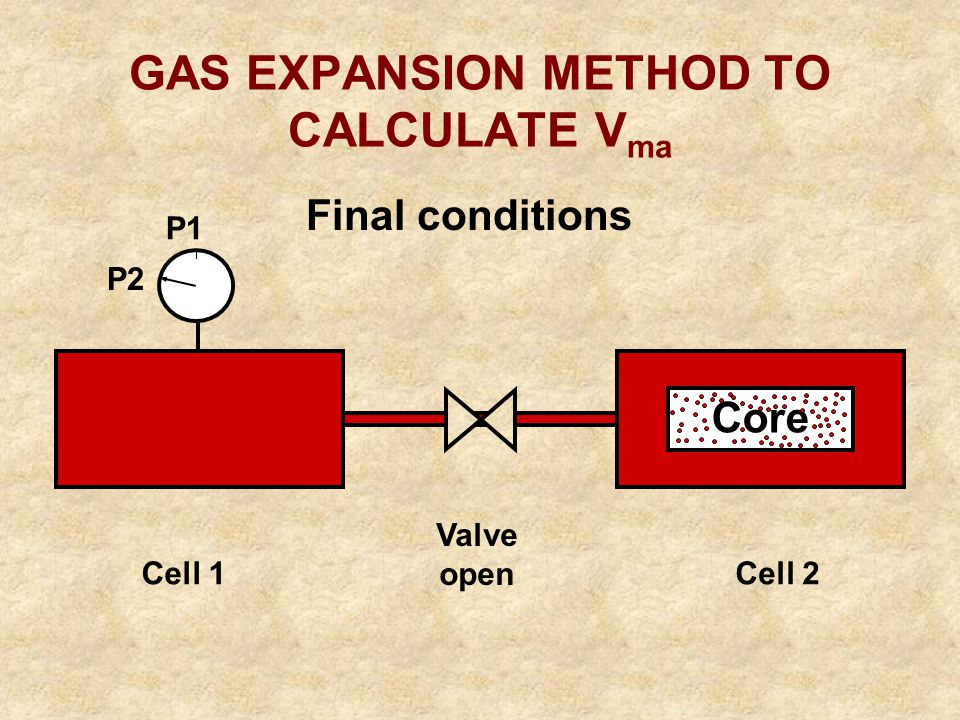 Valve open Final conditions P2 Core Cell 1 GAS EXPANSION METHOD TO CALCULATE V ma Cell 2 P1