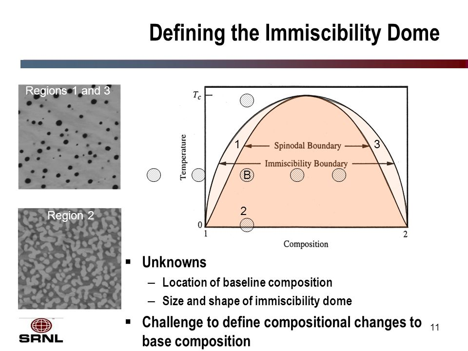 11 Defining the Immiscibility Dome 1 2 3 B Regions 1 and 3 Region 2  Unknowns – Location of baseline composition – Size and shape of immiscibility dome  Challenge to define compositional changes to base composition