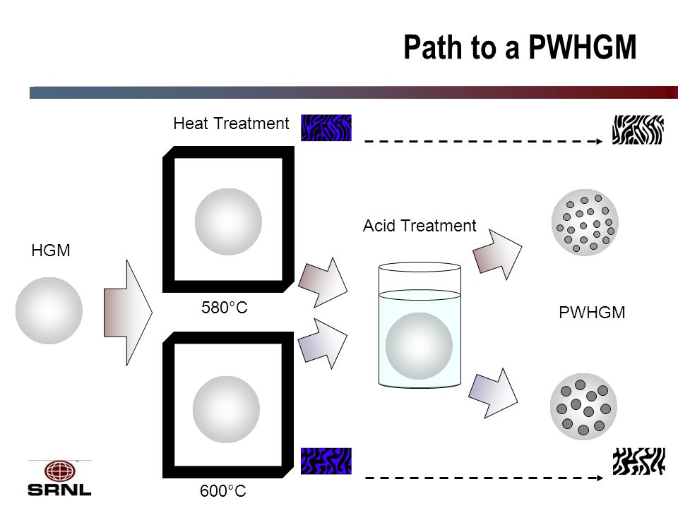 14 Path to a PWHGM HGM Heat Treatment 580°C 600°C Acid Treatment PWHGM
