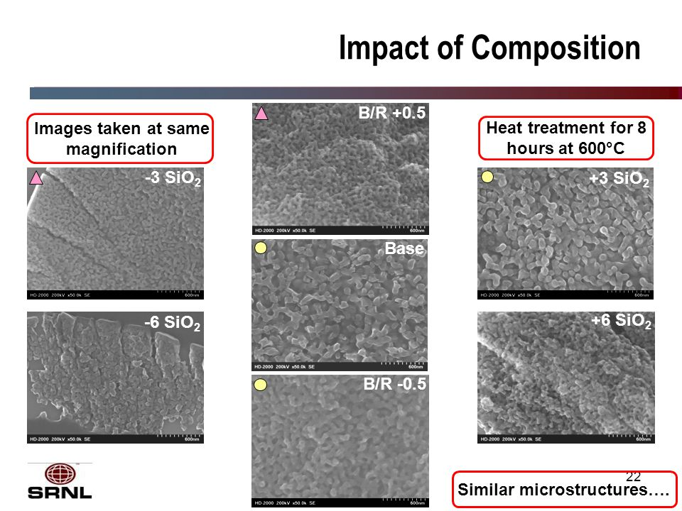 22 Impact of Composition +3 SiO 2 B/R +0.5 B/R -0.5 Similar microstructures….