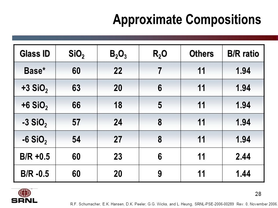28 Approximate Compositions Glass ID SiO 2 B2O3B2O3B2O3B2O3 R2OR2OR2OR2OOthers B/R ratio Base*60227111.94 +3 SiO 2 63206111.94 +6 SiO 2 66185111.94 -3 SiO 2 57248111.94 -6 SiO 2 54278111.94 B/R +0.560236112.44 B/R -0.560209111.44 R.F.