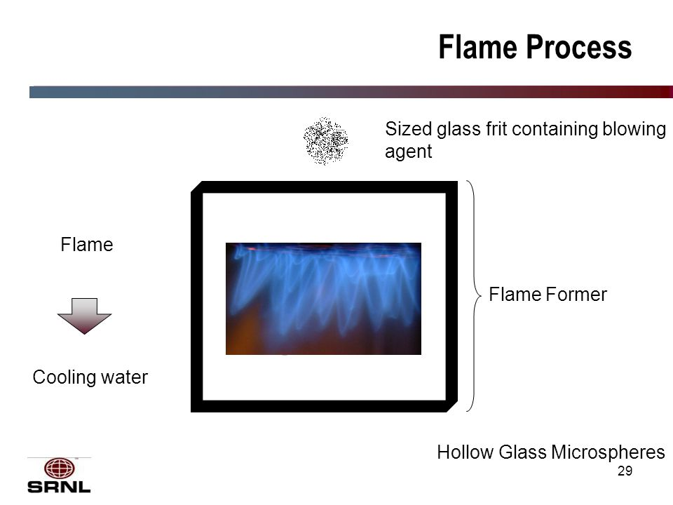 29 Flame Process Flame Former Sized glass frit containing blowing agent Hollow Glass Microspheres Flame Cooling water