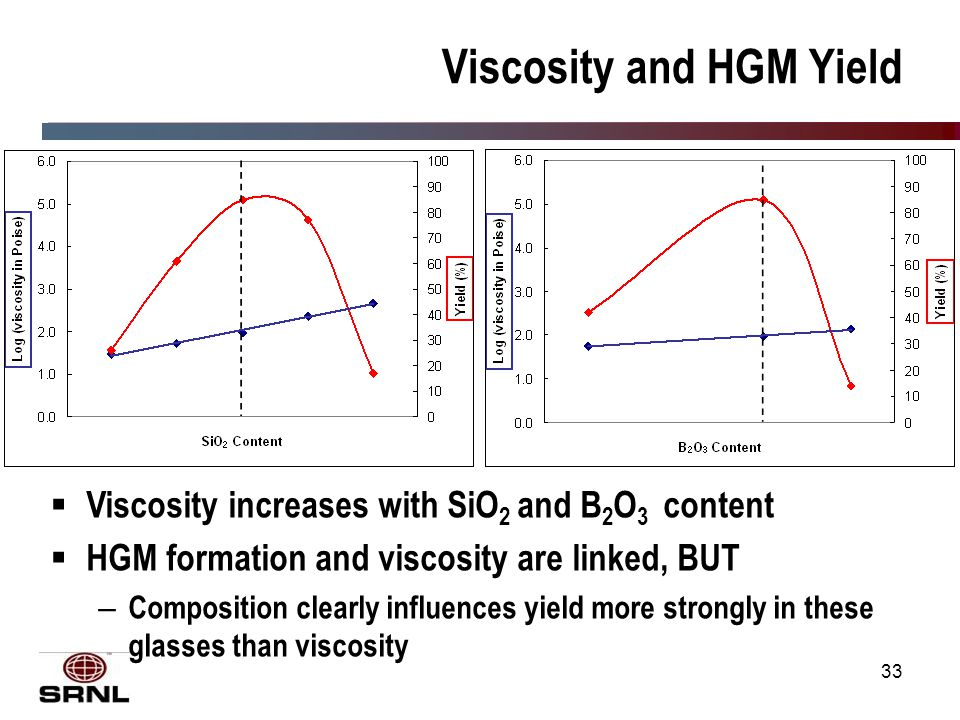 33 Viscosity and HGM Yield  Viscosity increases with SiO 2 and B 2 O 3 content  HGM formation and viscosity are linked, BUT – Composition clearly influences yield more strongly in these glasses than viscosity