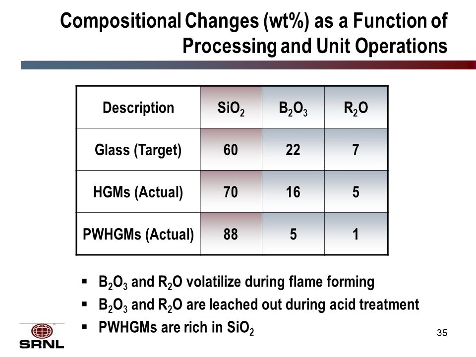 35 Compositional Changes (wt%) as a Function of Processing and Unit Operations  B 2 O 3 and R 2 O volatilize during flame forming  B 2 O 3 and R 2 O are leached out during acid treatment  PWHGMs are rich in SiO 2 DescriptionSiO 2 B2O3B2O3 R2OR2O Glass (Target)60227 HGMs (Actual)70165 PWHGMs (Actual)8851