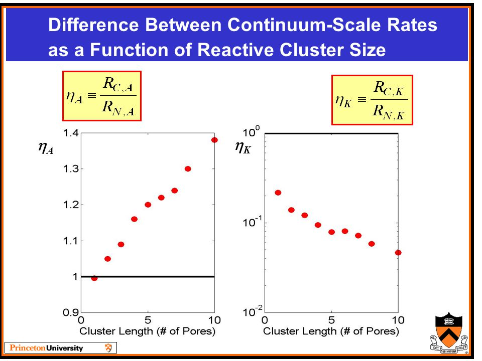 Difference Between Continuum-Scale Rates as a Function of Reactive Cluster Size AA KK