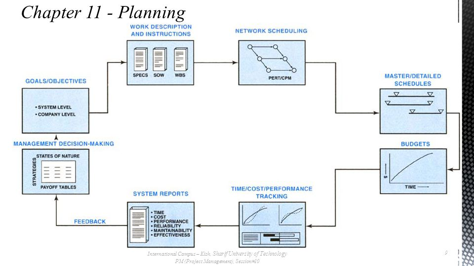  General planning  There are nine major components of the planning phase:  Objective: a goal, target, or quota to be achieved by a certain time  Program: the strategy to be followed and major actions to be taken in order to achieve or exceed objectives  Schedule: a plan showing when individual or group activities or accomplishments will be started and/or completed  Budget: planned expenditures required to achieve or exceed objectives  Forecast: a projection of what will happen by a certain time  Organization: design of the number and kinds of positions, along with corresponding duties and responsibilities, required to achieve or exceed objectives  Policy: a general guide for decision-making and individual actions  Procedure: a detailed method for carrying out a policy  Standard: a level of individual or group performance defined as adequate or acceptable International Campus – Kish, Sharif University of Technology PM (Project Management), Session#10 10