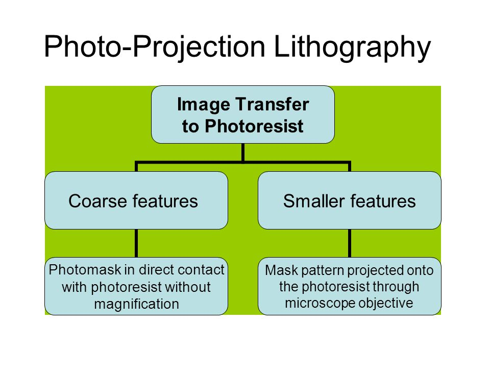 Photo-Projection Lithography