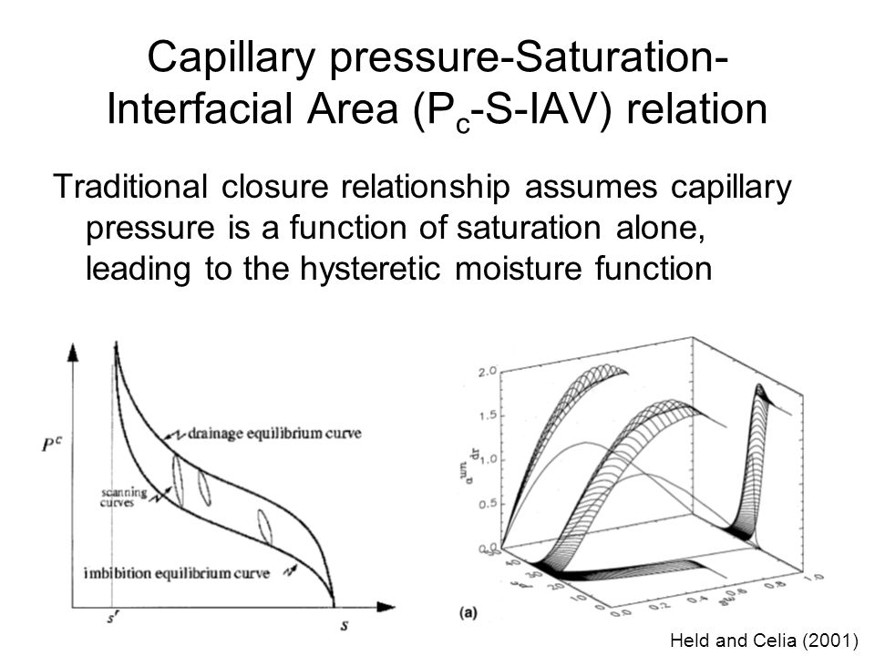 Capillary pressure-Saturation- Interfacial Area (P c -S-IAV) relation Traditional closure relationship assumes capillary pressure is a function of saturation alone, leading to the hysteretic moisture function Held and Celia (2001)