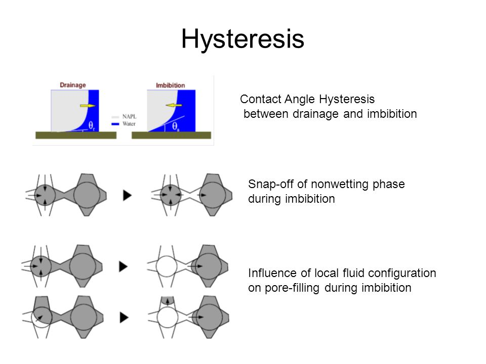 Hysteresis Contact Angle Hysteresis between drainage and imbibition Snap-off of nonwetting phase during imbibition Influence of local fluid configuration on pore-filling during imbibition