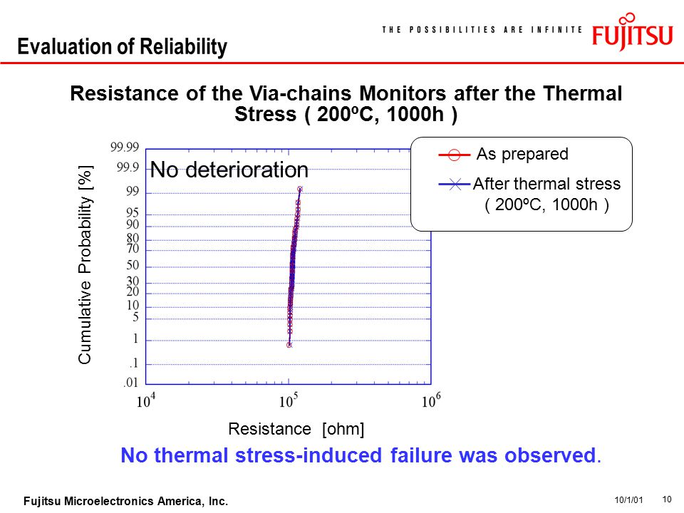 10 Fujitsu Microelectronics America, Inc. 10/1/01 Evaluation of Reliability Resistance of the Via-chains Monitors after the Thermal Stress ( 200ºC, 10
