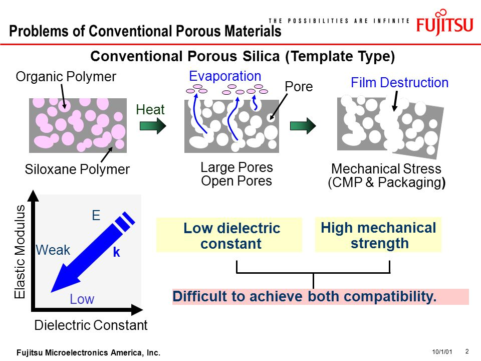 2 Fujitsu Microelectronics America, Inc. 10/1/01 Problems of Conventional Porous Materials Elastic Modulus Dielectric Constant Conventional Porous Sil