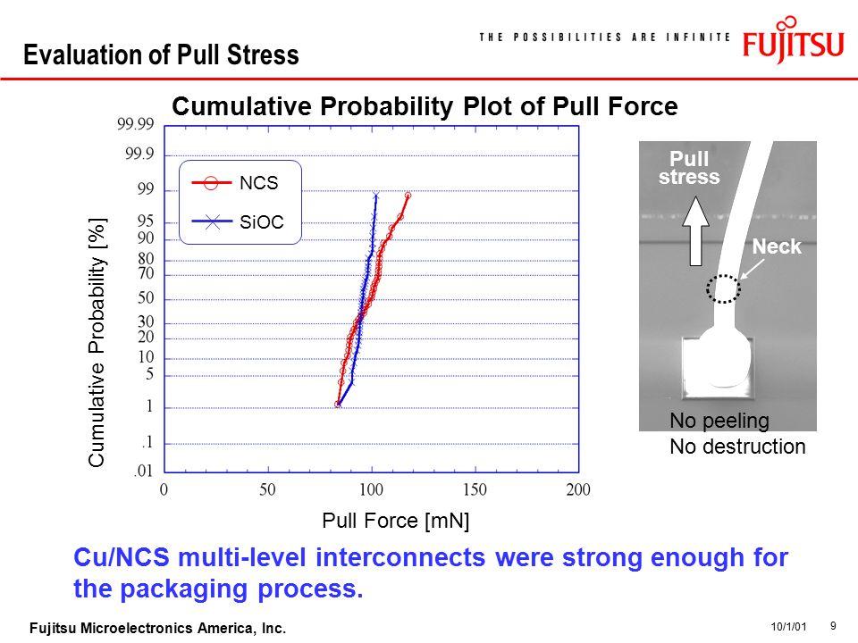 9 Fujitsu Microelectronics America, Inc. 10/1/01 Evaluation of Pull Stress Cumulative Probability Plot of Pull Force Pull stress Neck No peeling No de