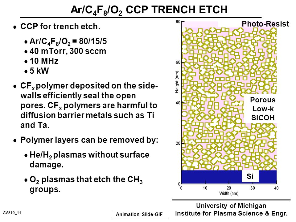  CCP for trench etch.
