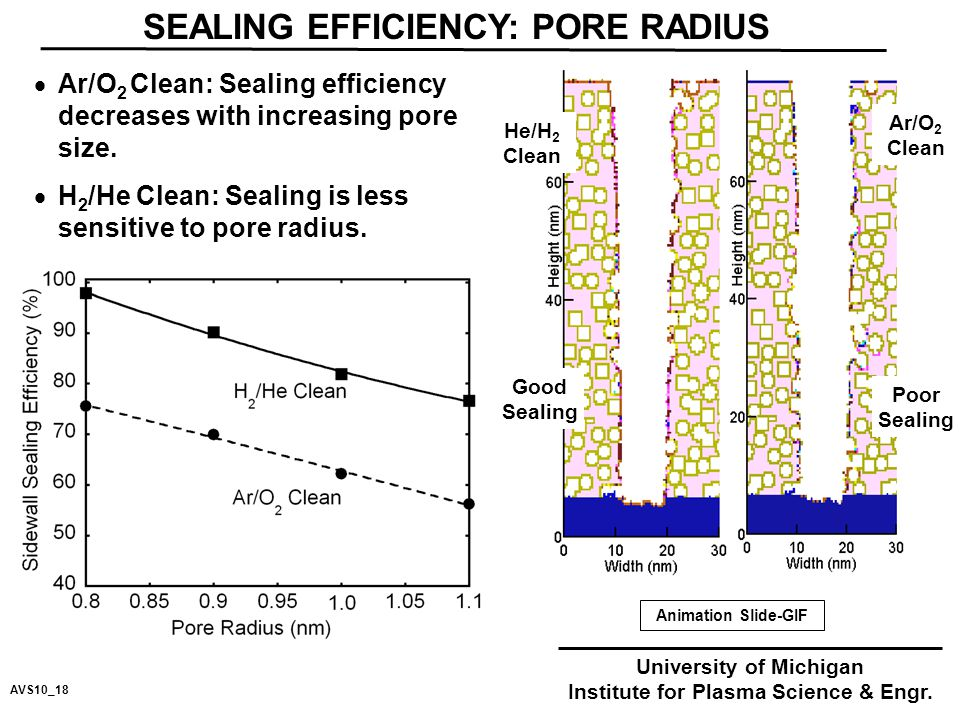 SEALING EFFICIENCY: PORE RADIUS  Ar/O 2 Clean: Sealing efficiency decreases with increasing pore size.