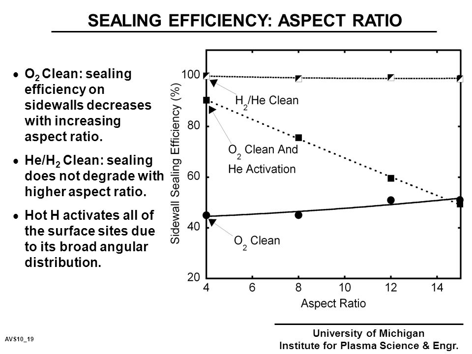 SEALING EFFICIENCY: ASPECT RATIO University of Michigan Institute for Plasma Science & Engr.
