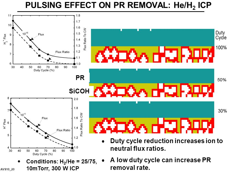PULSING EFFECT ON PR REMOVAL: He/H 2 ICP  Duty cycle reduction increases ion to neutral flux ratios.