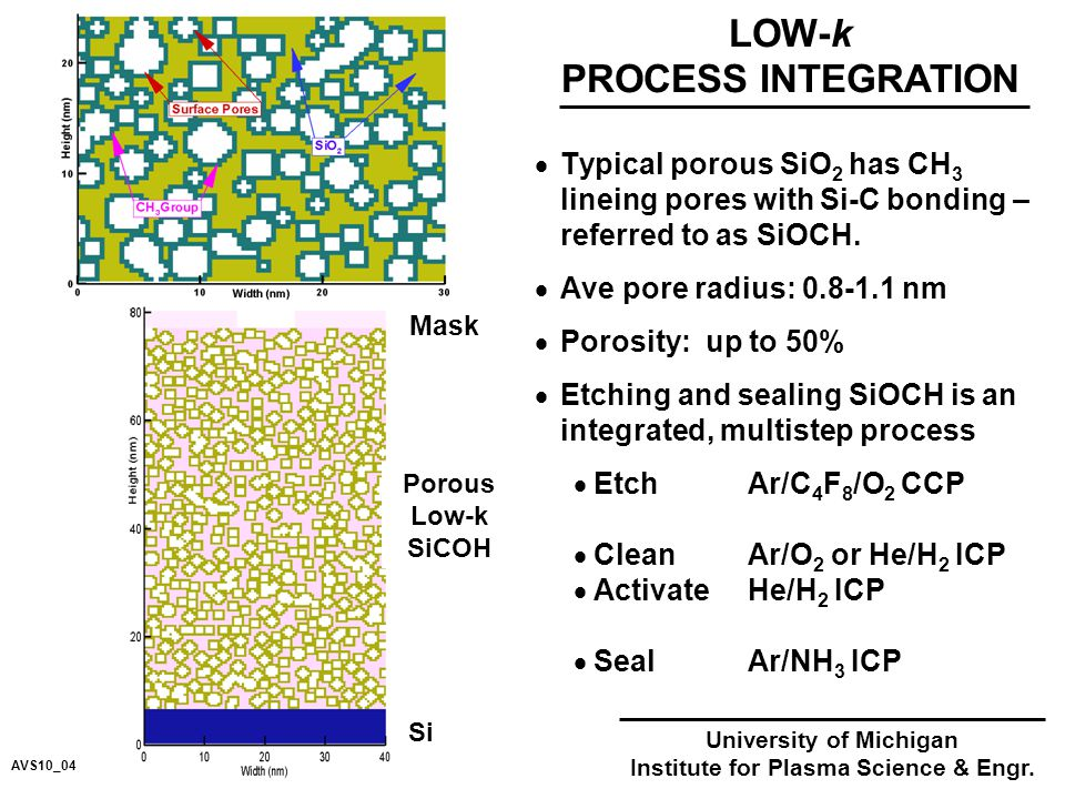  Typical porous SiO 2 has CH 3 lineing pores with Si-C bonding – referred to as SiOCH.