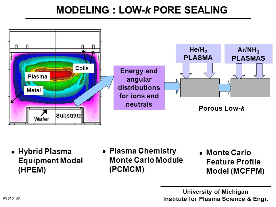 MODELING : LOW-k PORE SEALING  Hybrid Plasma Equipment Model (HPEM)  Plasma Chemistry Monte Carlo Module (PCMCM)  Monte Carlo Feature Profile Model (MCFPM) Energy and angular distributions for ions and neutrals He/H 2 PLASMA Porous Low-k Coils Wafer Substrate Metal Plasma Ar/NH 3 PLASMAS University of Michigan Institute for Plasma Science & Engr.