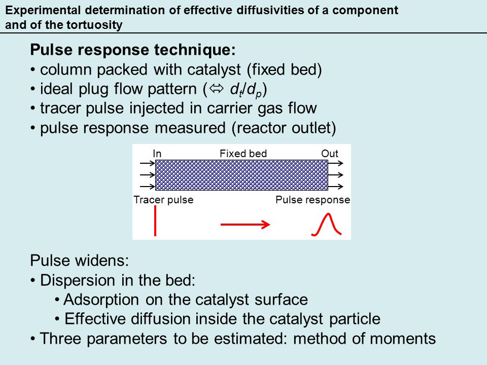 Experimental determination of effective diffusivities of a component and of the tortuosity Pulse response technique: column packed with catalyst (fixed bed) ideal plug flow pattern (  d t /d p ) tracer pulse injected in carrier gas flow pulse response measured (reactor outlet) InOut Tracer pulsePulse response Fixed bed Pulse widens: Dispersion in the bed: Adsorption on the catalyst surface Effective diffusion inside the catalyst particle Three parameters to be estimated: method of moments