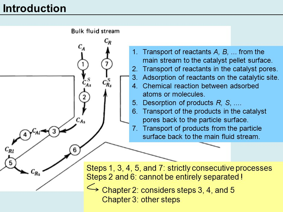 Introduction 1.Transport of reactants A, B,... from the main stream to the catalyst pellet surface.