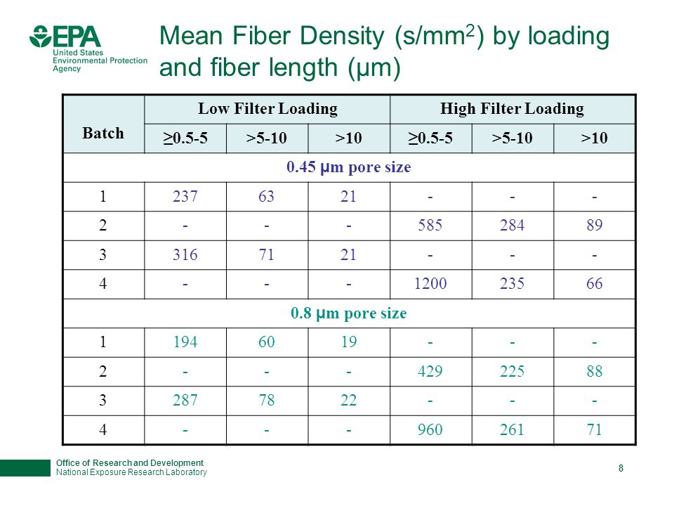Office of Research and Development National Exposure Research Laboratory 8 Mean Fiber Density (s/mm 2 ) by loading and fiber length (µm) Batch Low Filter LoadingHigh Filter Loading ≥0.5-5>5-10>10≥0.5-5>5-10>10 0.45 µ m pore size 12376321--- 2---58528489 33167121--- 4---120023566 0.8 µ m pore size 11946019--- 2---42922588 32877822--- 4---96026171