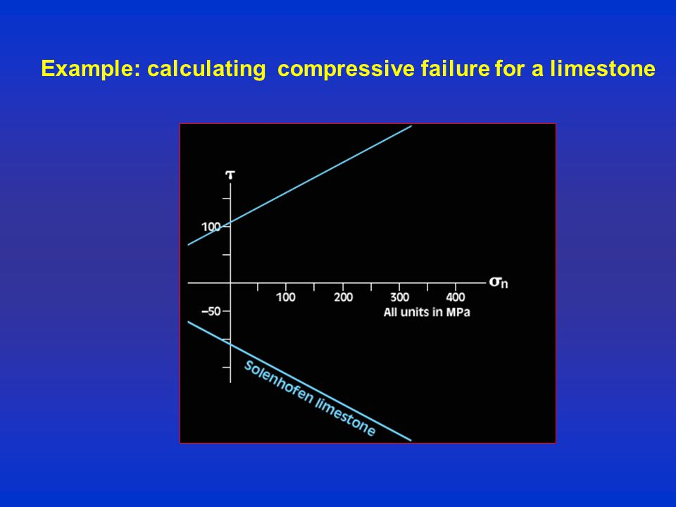 Example: calculating compressive failure for a limestone