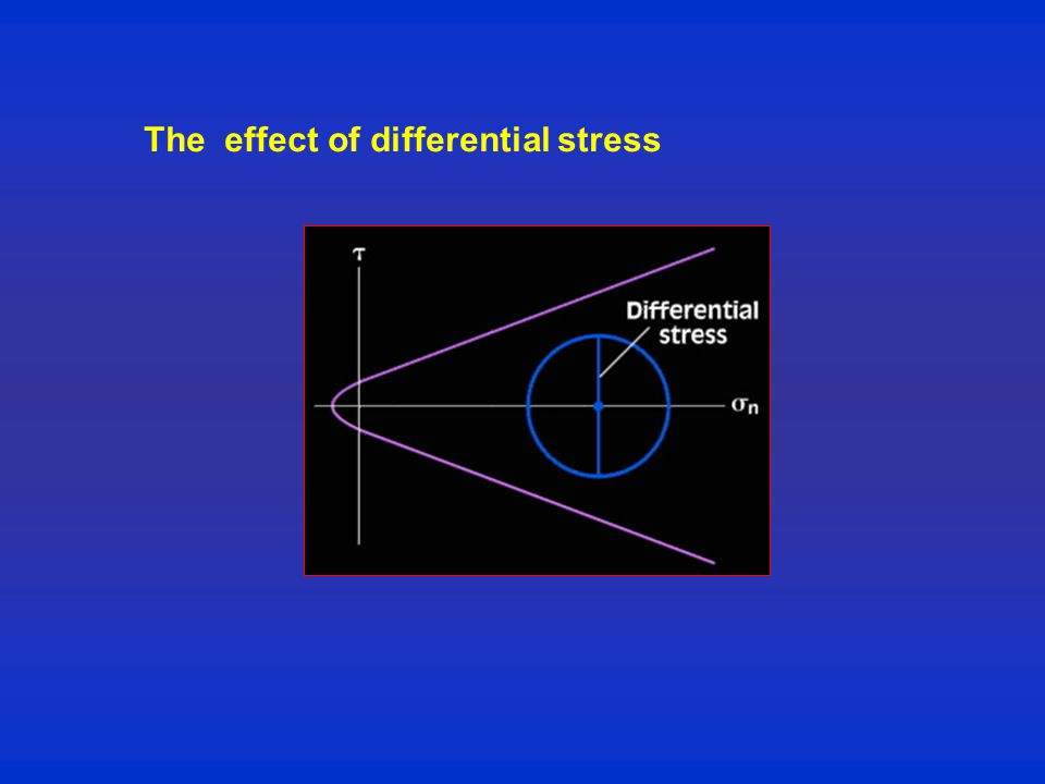 The effect of differential stress