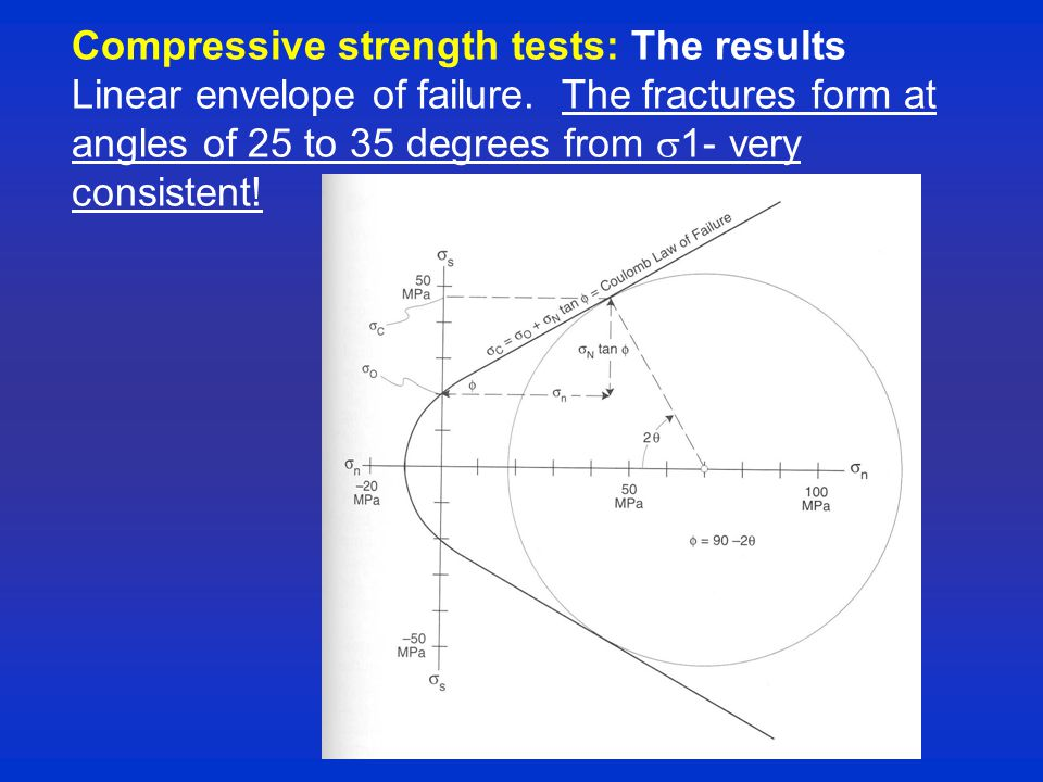 Compressive strength tests: The results Linear envelope of failure.