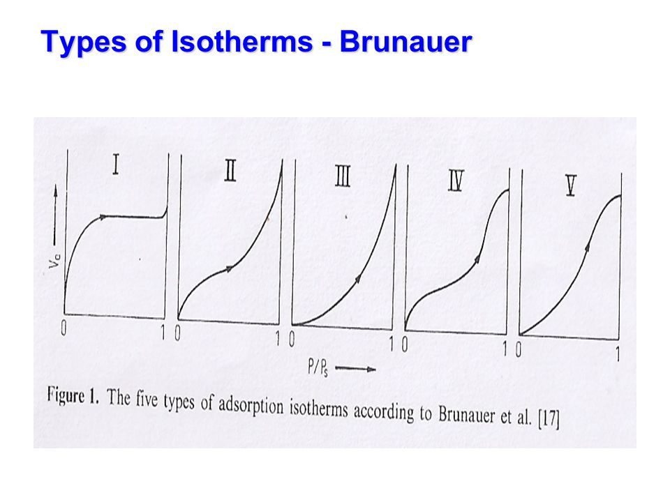 Types of adsorption isotherms -IUPAC Reveal the type of pores & degree of adsorbate-adsorbent interactions IUPAC classification – 6 types of isotherms Type-I - Microporous solids Langmuir isotherm Type-II - Multilayer adsorption on non-porous / macroporous solids Type-III - Adsorption on non-porous /macro- porous solids with weak adsorption Type-IV - Adsorption on meso porous solids with hysteresis loop Type-V - Same as IV type with weak adsorbate-adsorbent interaction Type-VI - Stepped adsorption isotherm, on different faces of solid Original classification by Brunauer covers upto Type-5