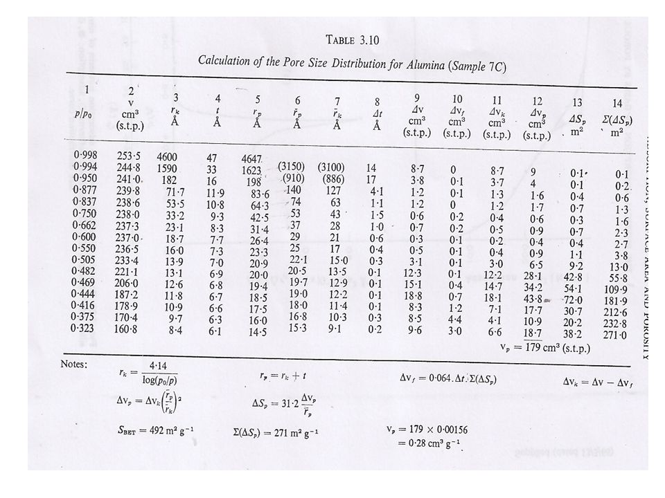 Calculation of t, r k & r p