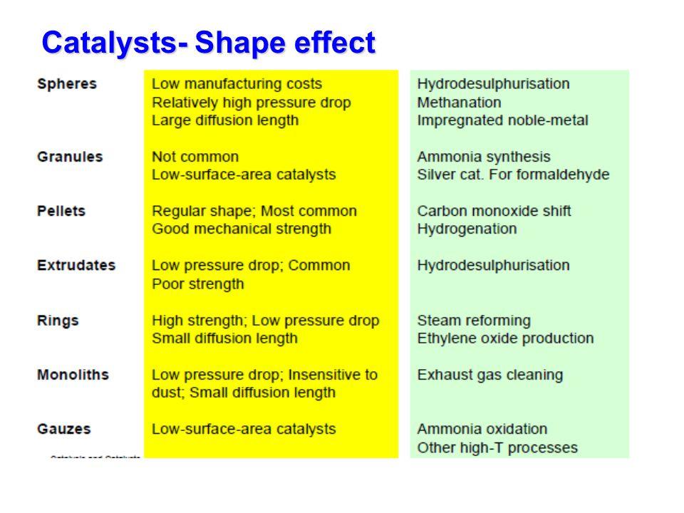 Catalysts- Shape factor